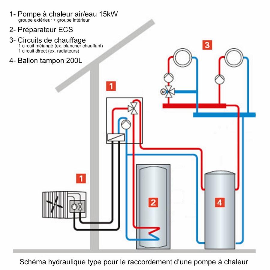 Fonction d une pompe a chaleur