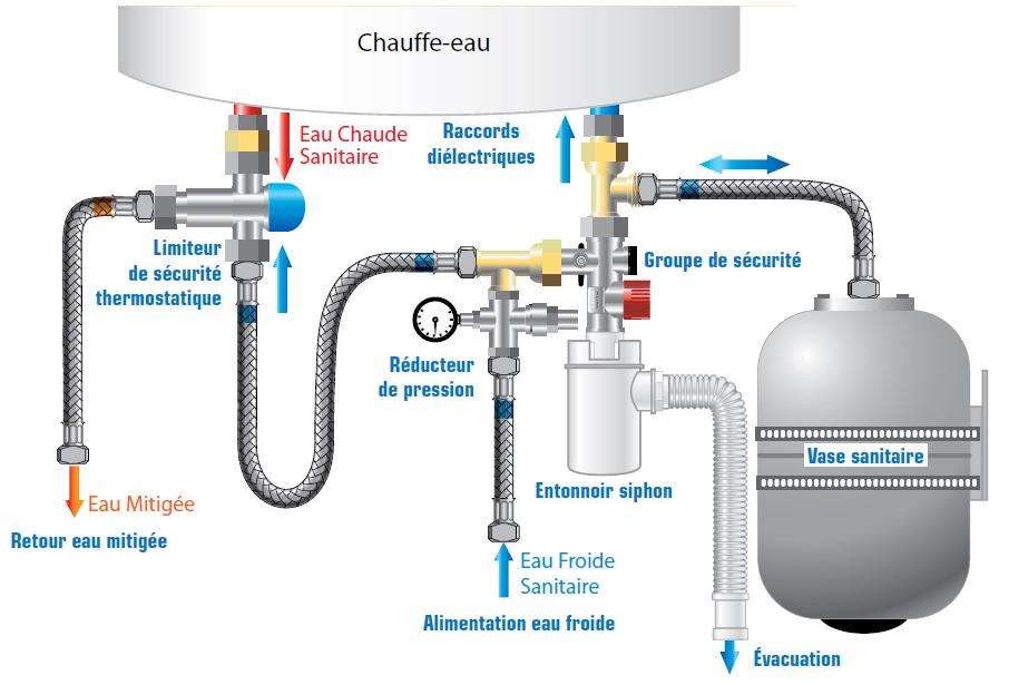 Pompe a chaleur pression eau