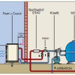 Principe fonctionnement pompe a chaleur piscine