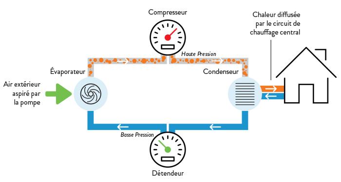 Comment faire fonctionner une pompe à chaleur
