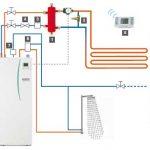Fonctionnement pompe a chaleur air eau plancher chauffant