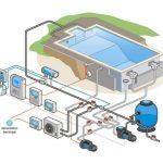 Pompe a chaleur piscine acier
