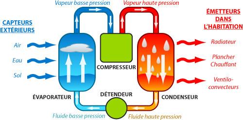 Prix remplacement compresseur pompe a chaleur