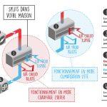 Fonctionnement d'une pompe à chaleur réversible