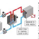 Chauffage pompe à chaleur avec radiateur