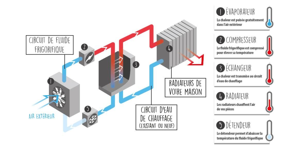Depannage chauffage pompe à chaleur
