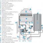 Difference entre pompe a chaleur et chaudiere gaz