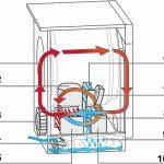 Principe de fonctionnement seche linge a pompe a chaleur
