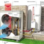 Remplacer une chaudière gaz par une pompe à chaleur