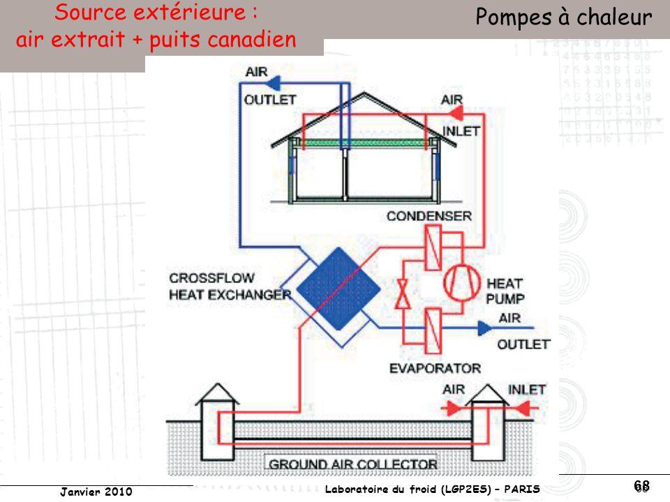 Pompe a chaleur sur air extrait