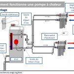 Circuit capteur pompe à chaleur