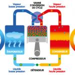 Comment fonctionne pompe a chaleur