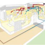 Vmc double flux ou pompe à chaleur