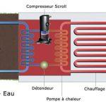 Pompe à chaleur hydrothermique