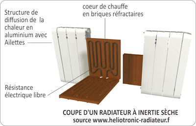 radiateur inertie fluide ou seche id e chauffage. Black Bedroom Furniture Sets. Home Design Ideas