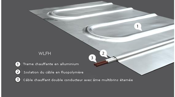 calorisol plancher chauffant id e chauffage. Black Bedroom Furniture Sets. Home Design Ideas