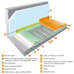 Plancher electrique rayonnant