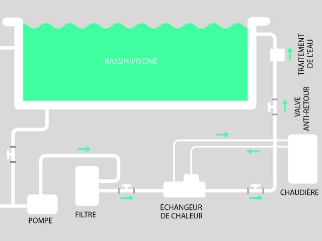 Chauffage piscine gaz naturel id e chauffage for Chauffage piscine gratuit