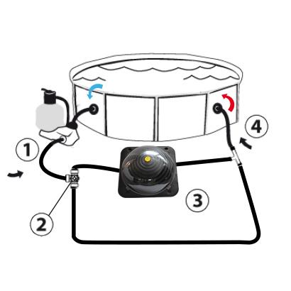 Chauffage solaire piscine autonome id e chauffage for Chauffage solaire pour piscine pas cher