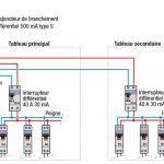 Systeme d tableau electrique