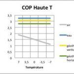 Coefficient de performance pompe à chaleur