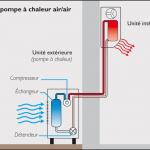 Pompe a chaleur radiateur electrique
