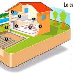 Fonctionnement pompe à chaleur sol eau