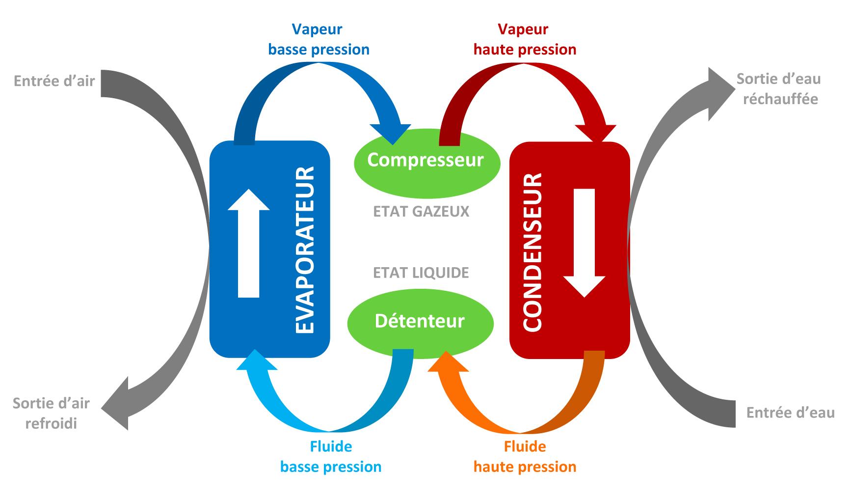 Schéma du fonctionnement pompe a chaleur air eau