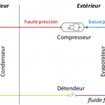 Principe de fonctionnement d'une pompe à chaleur