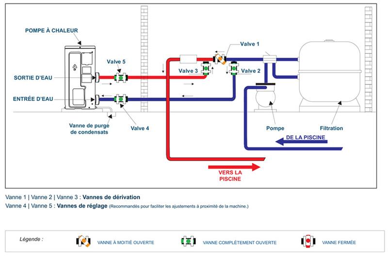 Réglage de la température de la pompe à chaleur de la piscine