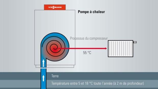 Pompe a chaleur inversé prix