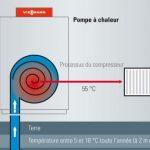 Efficacité de la pompe à chaleur