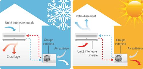 Comment fonctionne une pompe à chaleur air-air
