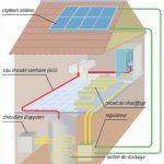 Chauffage solaire ou pompe à chaleur
