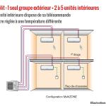 Quel difference entre pompe à chaleur et climatisation