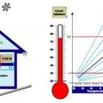 Sonde de temperature exterieur pour pompe a chaleur