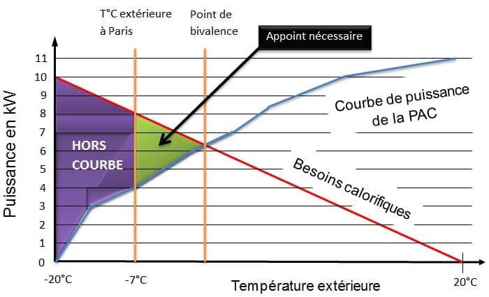 Pompe à chaleur air eau basse température prix