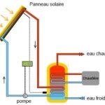 Chauffe eau solaire pompe à chaleur