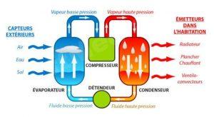 Comment fonctionne une pompe à chaleur géothermique