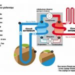 Pompe a chaleur geothermie schema
