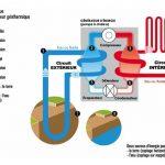 Schéma pompe à chaleur géothermie