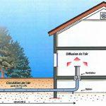Géothermie maison