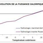 Pompe a chaleur aérothermique coefficient de performance