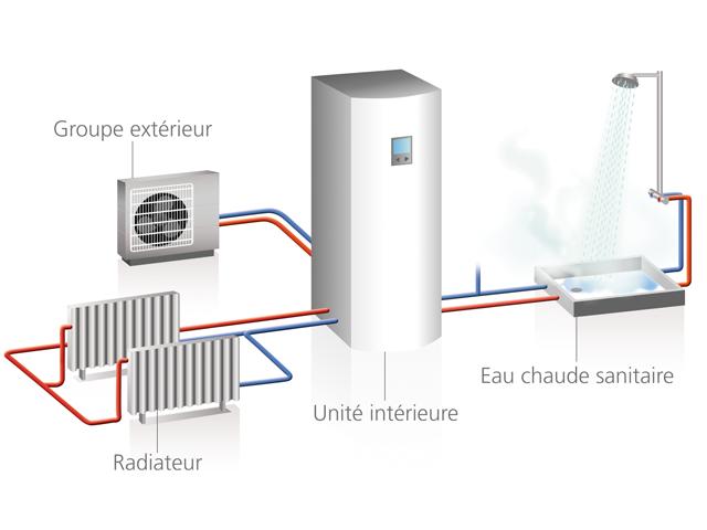 Systeme de chauffage pompe à chaleur