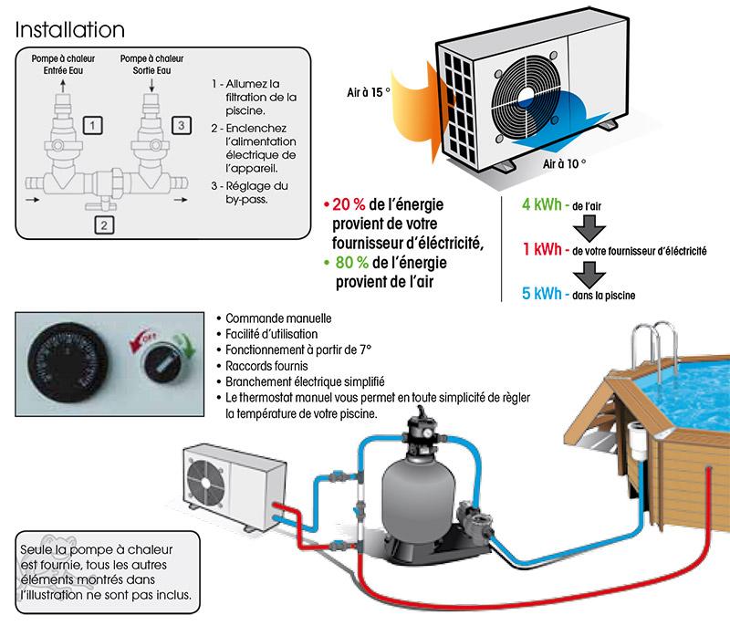 Pompe a chaleur ubbink 15
