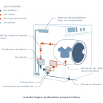 Difference entre pompe a chaleur et condensation seche linge
