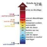 Pompe à chaleur et nuisance sonore
