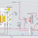 Pompe a chaleur ou panneau solaire