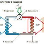 Fonctionnement pompe à chaleur thermodynamique