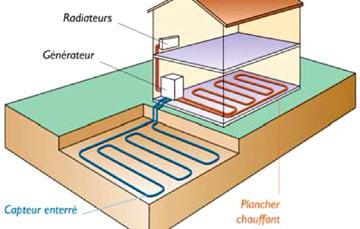 Pompe à chaleur géothermique sol eau